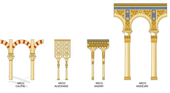Different types of archs